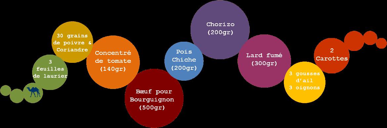 Le Chameau Bleu - Blog Cuisine et Voyage - ingrédients Recette Cocido recette espagnole